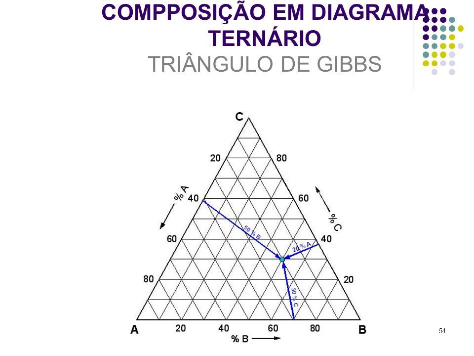 54 COMPPOSIÇÃO EM DIAGRAMA TERNÁRIO TRIÂNGULO DE GIBBS