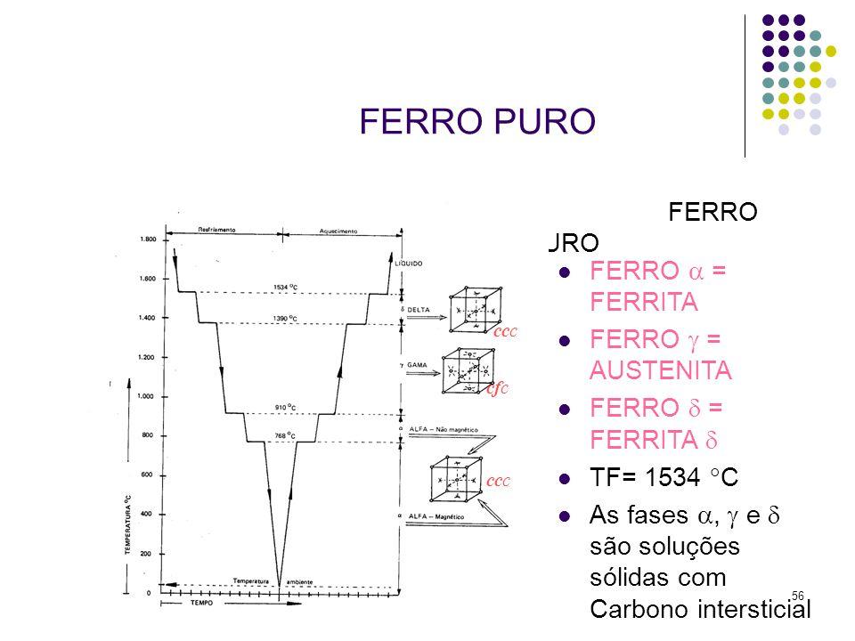56 FERRO PURO FERRO  = FERRITA FERRO  = AUSTENITA FERRO  = FERRITA  TF= 1534  C As fases ,  e  são soluções sólidas com Carbono intersticial cfc ccc