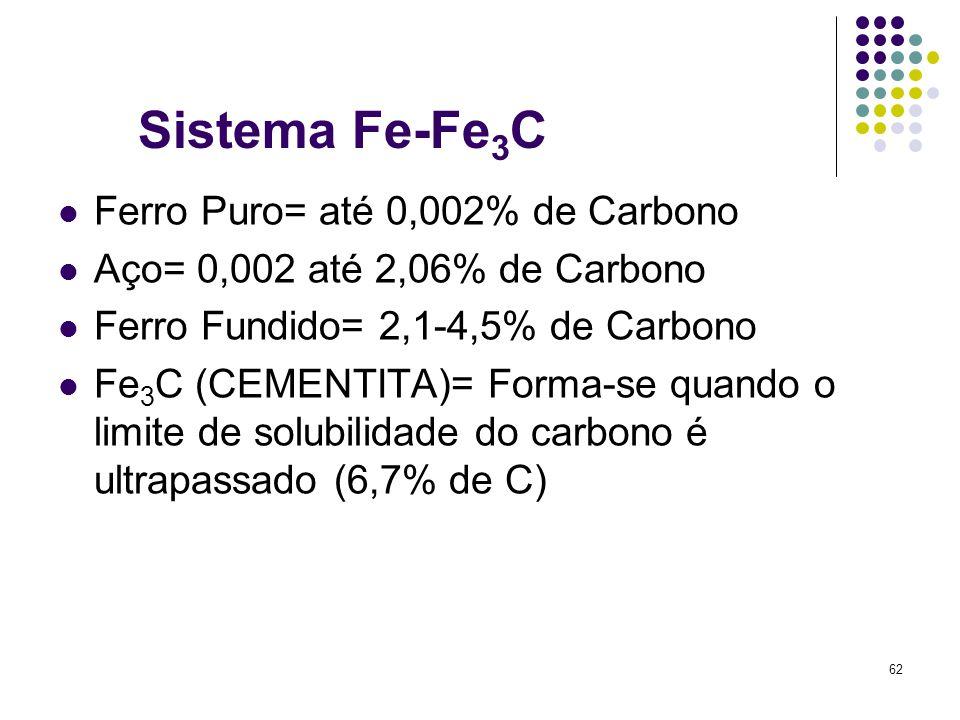 62 Sistema Fe-Fe 3 C Ferro Puro= até 0,002% de Carbono Aço= 0,002 até 2,06% de Carbono Ferro Fundido= 2,1-4,5% de Carbono Fe 3 C (CEMENTITA)= Forma-se quando o limite de solubilidade do carbono é ultrapassado (6,7% de C)