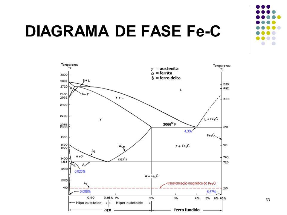 63 DIAGRAMA DE FASE Fe-C