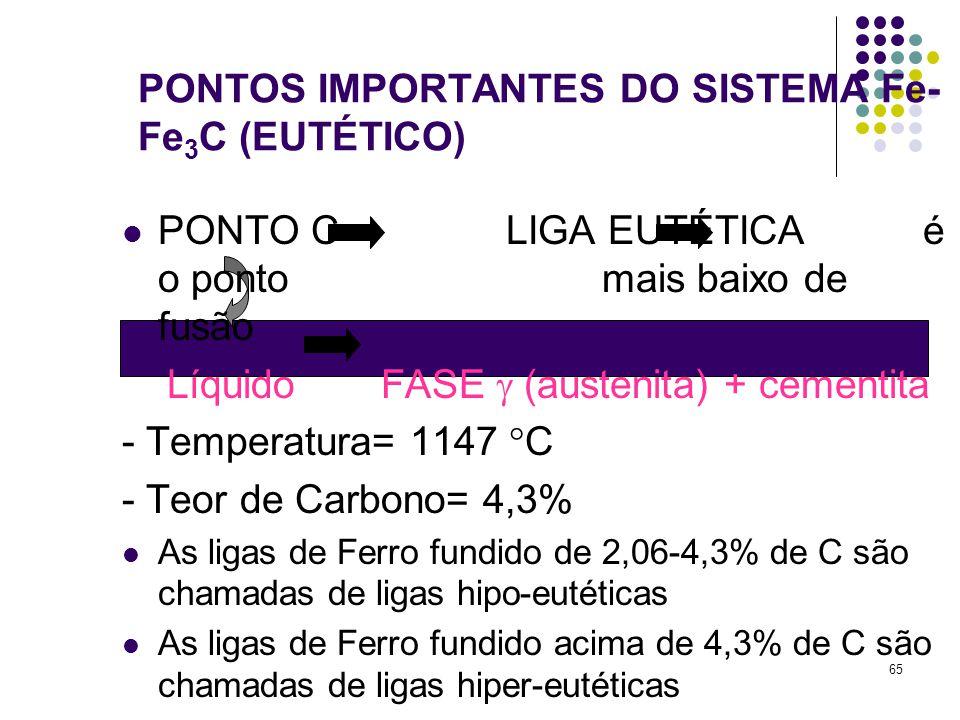 65 PONTOS IMPORTANTES DO SISTEMA Fe- Fe 3 C (EUTÉTICO) PONTO C LIGA EUTÉTICA é o ponto mais baixo de fusão Líquido FASE  (austenita) + cementita - Temperatura= 1147  C - Teor de Carbono= 4,3% As ligas de Ferro fundido de 2,06-4,3% de C são chamadas de ligas hipo-eutéticas As ligas de Ferro fundido acima de 4,3% de C são chamadas de ligas hiper-eutéticas