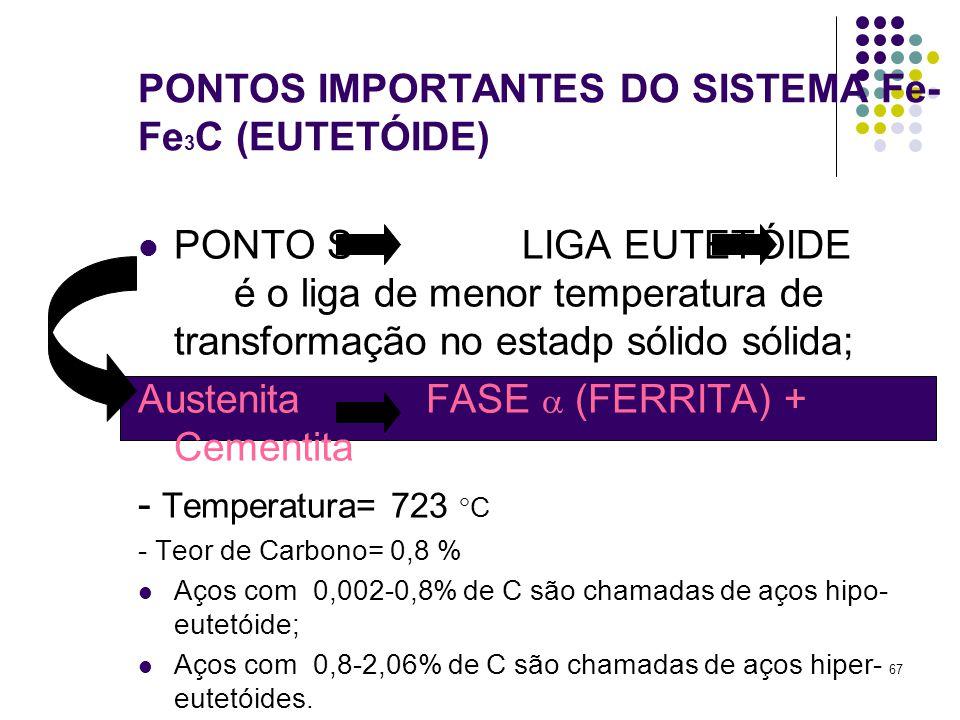 67 PONTOS IMPORTANTES DO SISTEMA Fe- Fe 3 C (EUTETÓIDE) PONTO S LIGA EUTETÓIDE é o liga de menor temperatura de transformação no estadp sólido sólida; AustenitaFASE  (FERRITA) + Cementita - Temperatura= 723  C - Teor de Carbono= 0,8 % Aços com 0,002-0,8% de C são chamadas de aços hipo- eutetóide; Aços com 0,8-2,06% de C são chamadas de aços hiper- eutetóides.