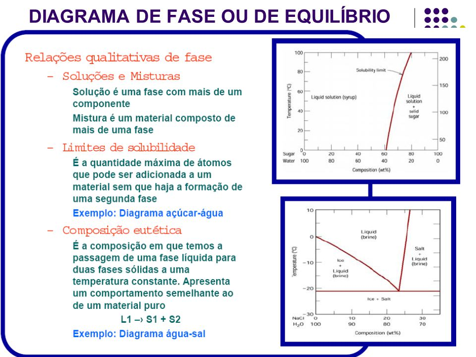 7 DIAGRAMA DE FASE OU DE EQUILÍBRIO 2.Definições: