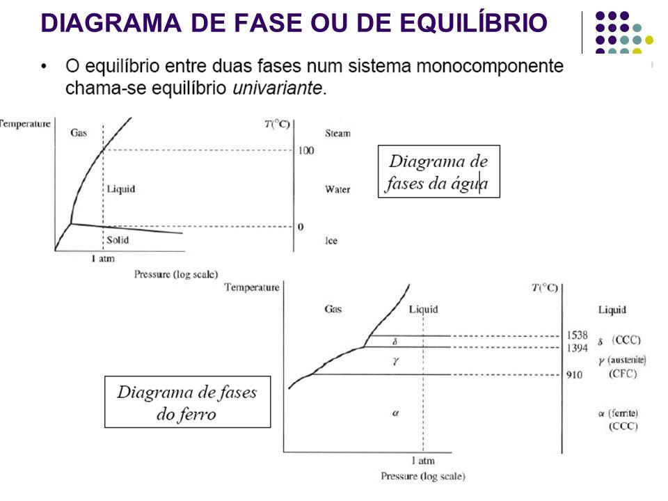 8 DIAGRAMA DE FASE OU DE EQUILÍBRIO