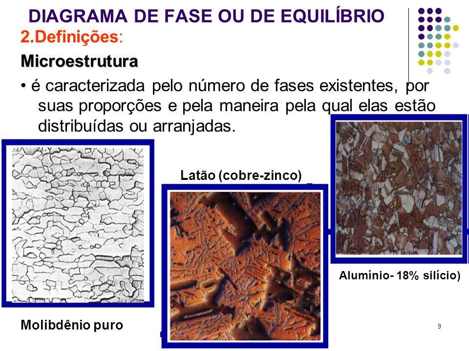 20 SISTEMA Cu-Ni Exercício: Determinação das quantidades relativas das fases (tomando: 1250ºC; 35%pNi) Comp.