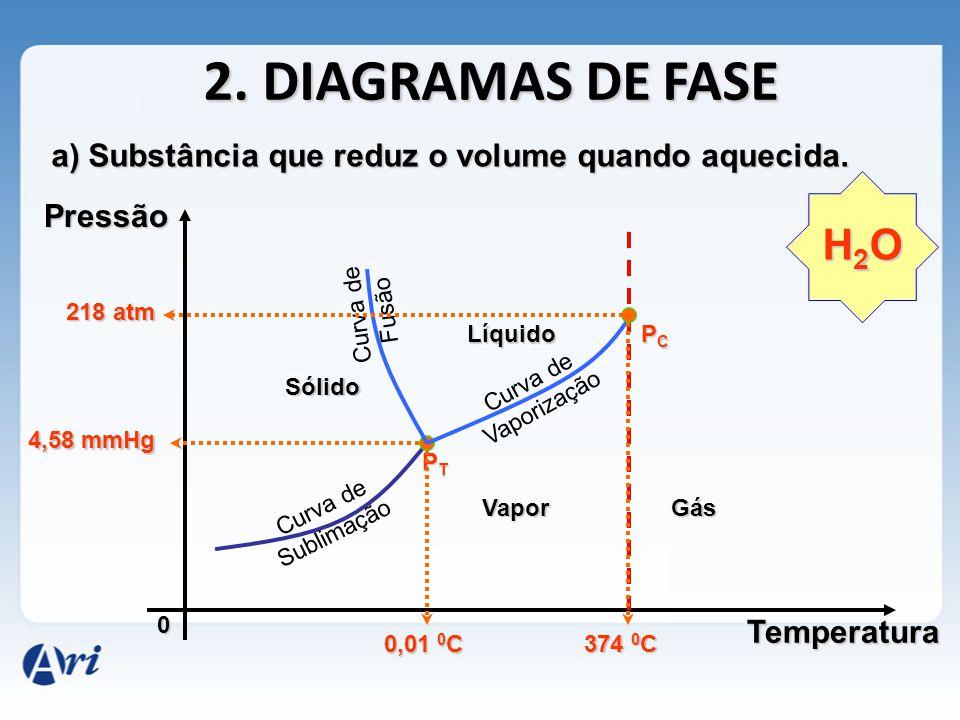 2.DIAGRAMAS DE FASE Pressão 0 a) Substância que aumenta o volume quando aquecida.