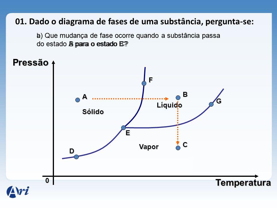 2.DIAGRAMAS DE FASE Pressão 0 a) Substância que reduz o volume quando aquecida.