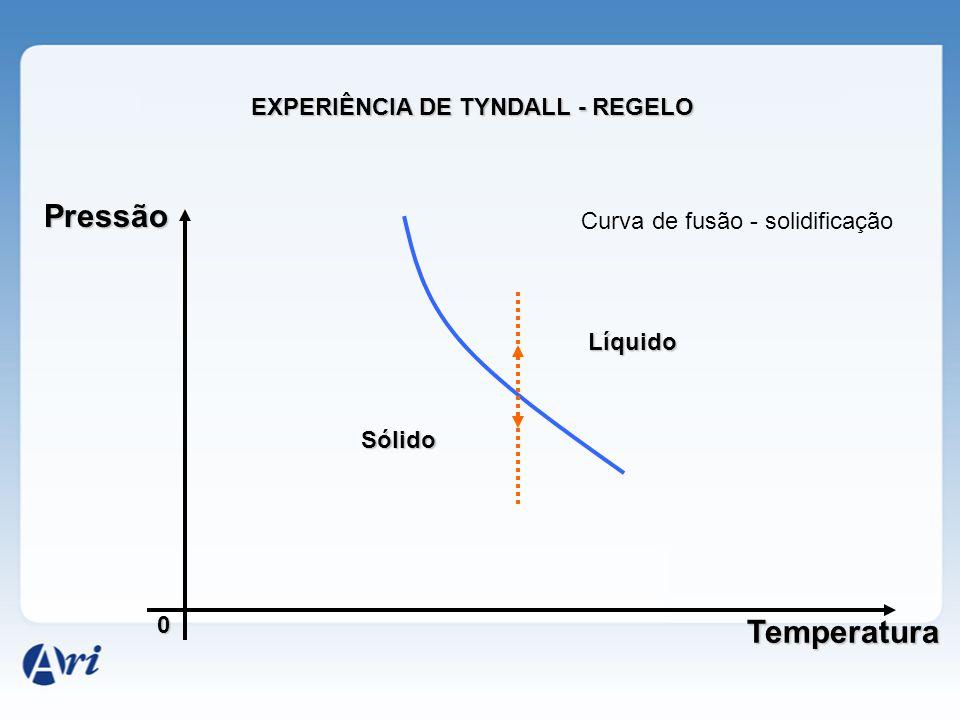 Pressão 0 Temperatura A F E B C G D 01.