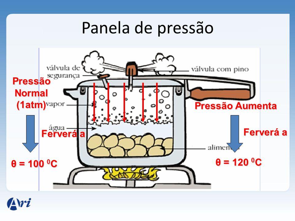 Pressão 0 Temperatura EXPERIÊNCIA DE TYNDALL - REGELO Sólido Líquido Curva de fusão - solidificação