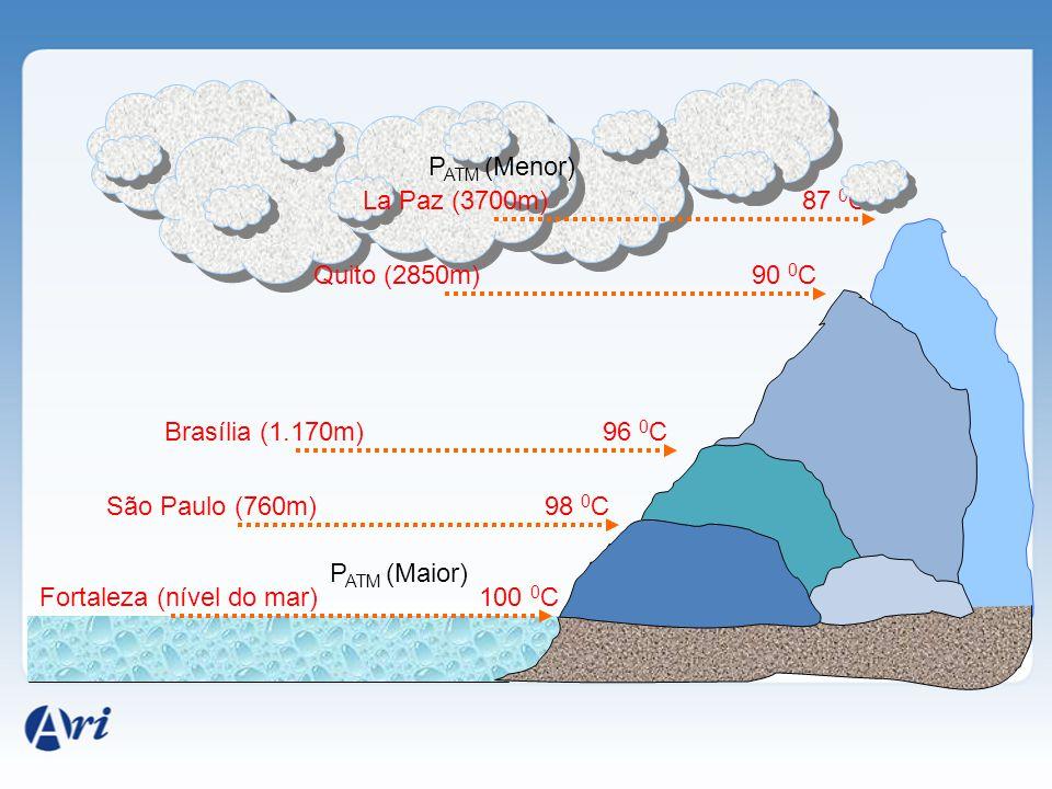 Panela de pressão Pressão Aumenta Pressão Normal (1atm) θ = 120 0 C Ferverá a θ = 100 0 C Ferverá a