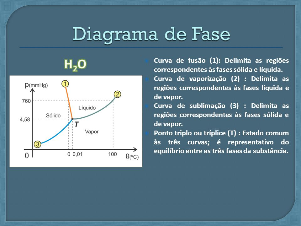  Curva de fusão (1): Delimita as regiões correspondentes às fases sólida e líquida.  Curva de vaporização (2) : Delimita as regiões correspondentes