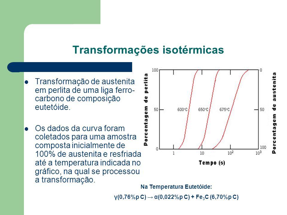 Transformações isotérmicas Transformação de austenita em perlita de uma liga ferro- carbono de composição eutetóide. Os dados da curva foram coletados