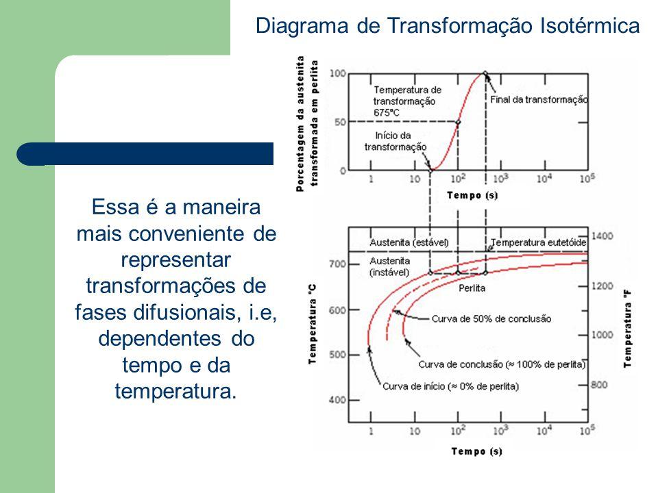 Essa é a maneira mais conveniente de representar transformações de fases difusionais, i.e, dependentes do tempo e da temperatura. Diagrama de Transfor
