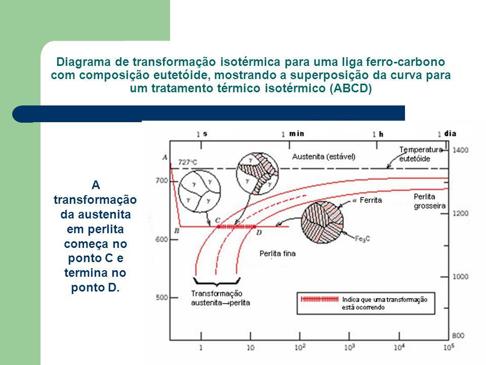 Diagrama de transformação isotérmica para uma liga ferro-carbono com composição eutetóide, mostrando a superposição da curva para um tratamento térmic