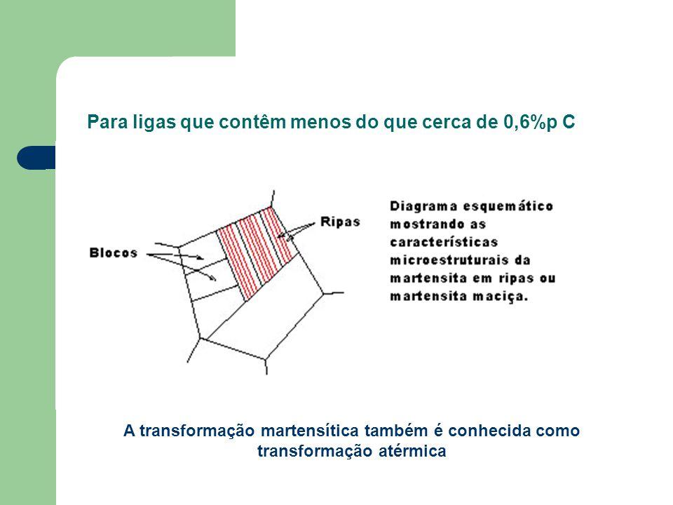 Para ligas que contêm menos do que cerca de 0,6%p C A transformação martensítica também é conhecida como transformação atérmica