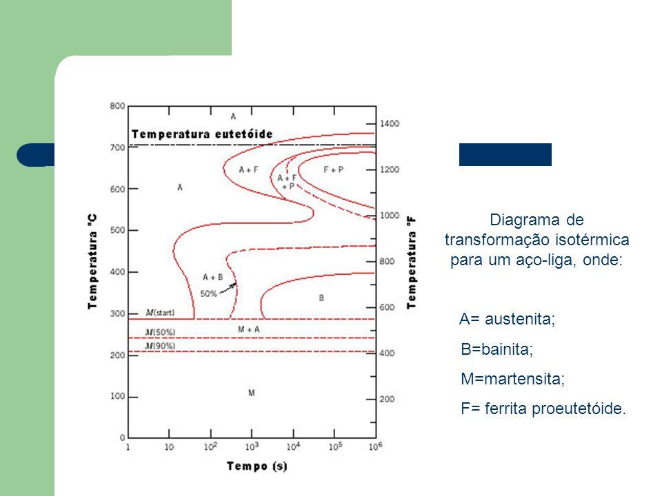 Diagrama de transformação isotérmica para um aço-liga, onde: A= austenita; B=bainita; M=martensita; F= ferrita proeutetóide.