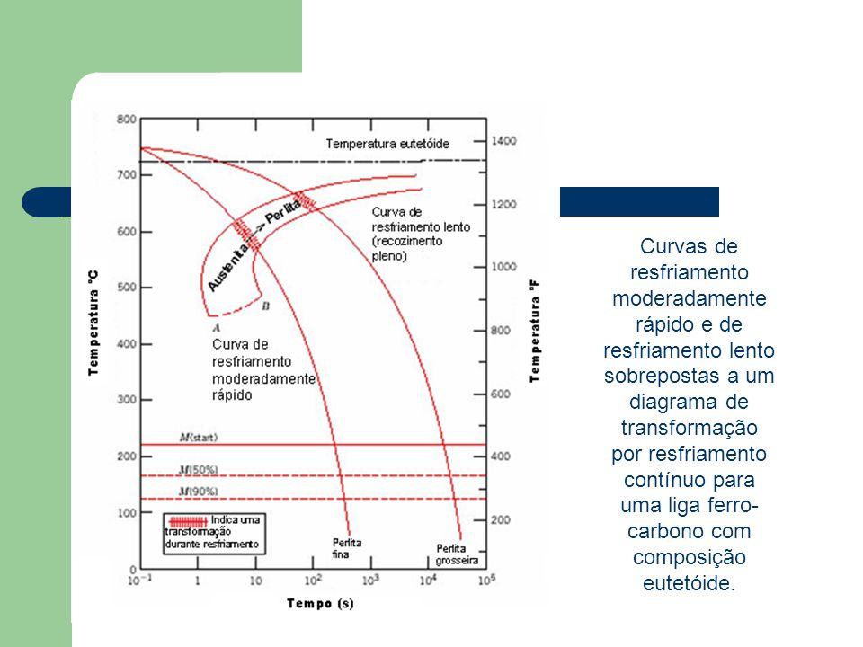 Curvas de resfriamento moderadamente rápido e de resfriamento lento sobrepostas a um diagrama de transformação por resfriamento contínuo para uma liga