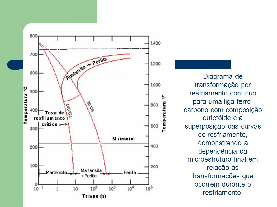Diagrama de transformação por resfriamento contínuo para uma liga ferro- carbono com composição eutetóide e a superposição das curvas de resfriamento,