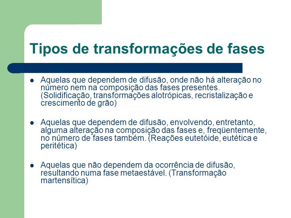 Tipos de transformações de fases Aquelas que dependem de difusão, onde não há alteração no número nem na composição das fases presentes. (Solidificaçã