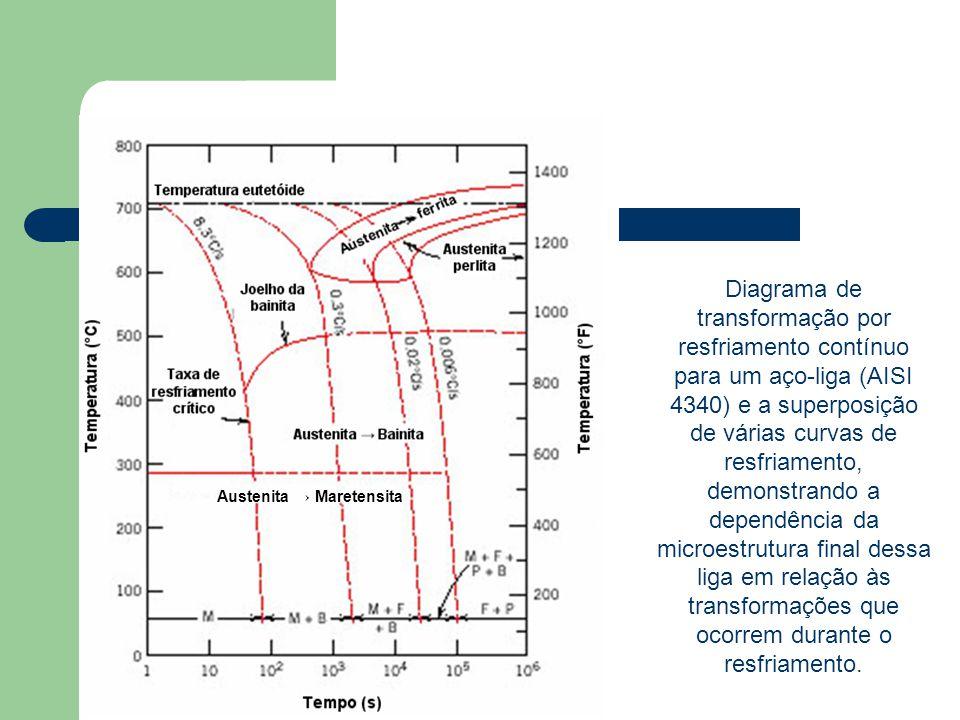 Diagrama de transformação por resfriamento contínuo para um aço-liga (AISI 4340) e a superposição de várias curvas de resfriamento, demonstrando a dep