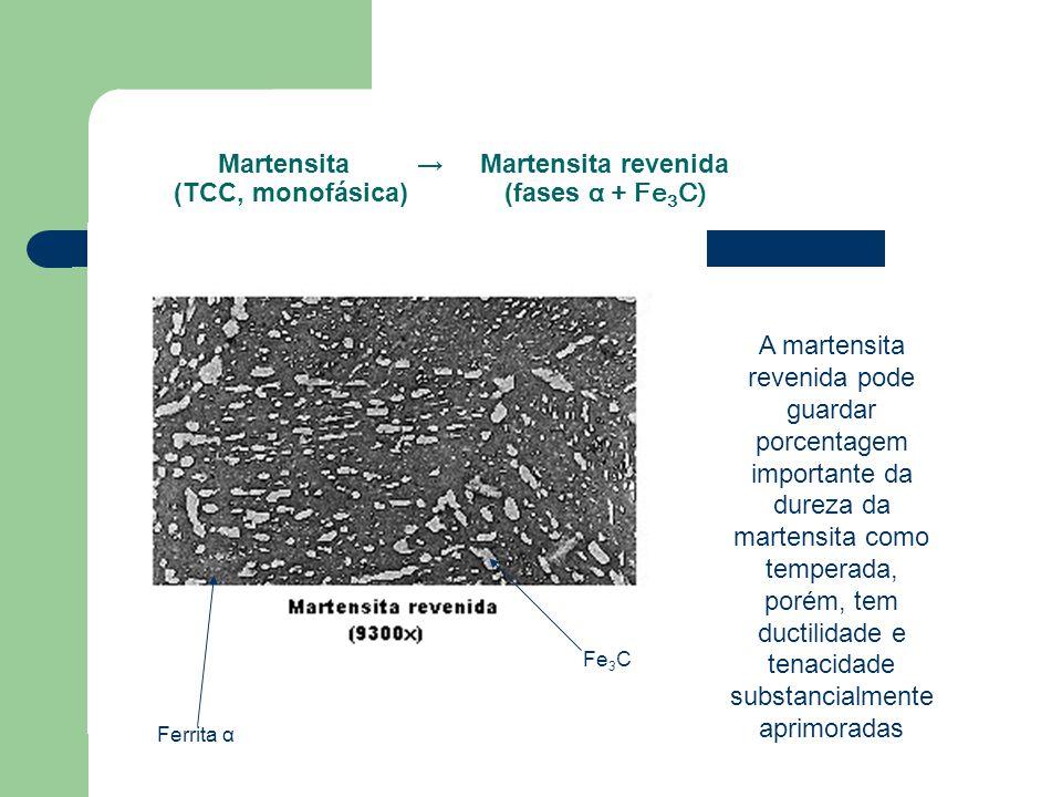 Martensita → Martensita revenida (TCC, monofásica) (fases α + Fe 3 C) A martensita revenida pode guardar porcentagem importante da dureza da martensit