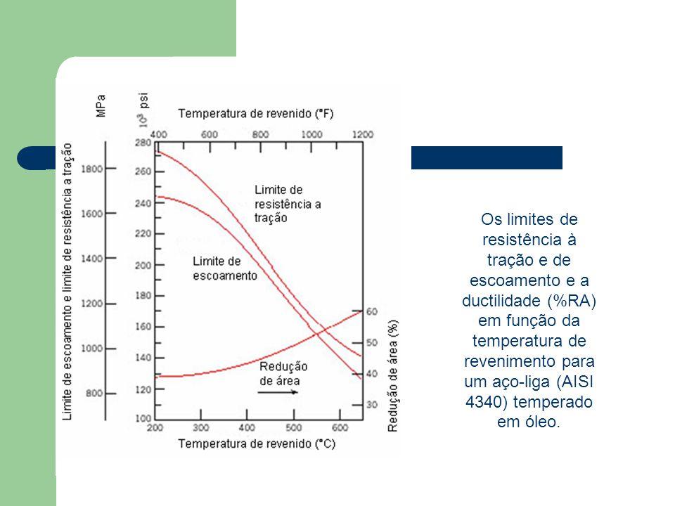 Os limites de resistência à tração e de escoamento e a ductilidade (%RA) em função da temperatura de revenimento para um aço-liga (AISI 4340) temperad