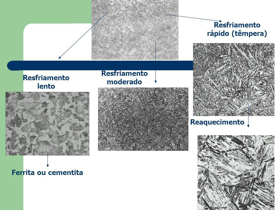 Perlita (  + Fe 3 C) + fase próeutetóide Bainita (  + Fe 3 C) Martensita (fase tetragonal) Martensita Revenida (  + Fe 3 C) Austenita Ferrita ou ce