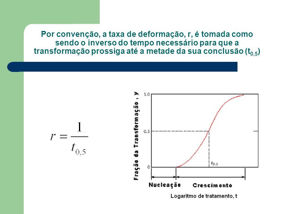 A temperatura é uma das variáveis que está sujeita a controle e ela pode ter uma influência profunda sobre a cinética e, portanto, sobre a taxa de transformação Cobre puro Onde: R= a constante dos gases; T= temperatura absoluta; A= constante independente da temperatura; Q= energia de ativação específica para a reação em questão.