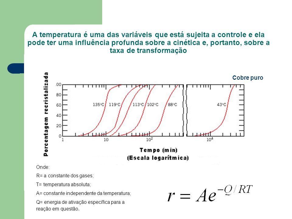 Curvas de resfriamento moderadamente rápido e de resfriamento lento sobrepostas a um diagrama de transformação por resfriamento contínuo para uma liga ferro- carbono com composição eutetóide.