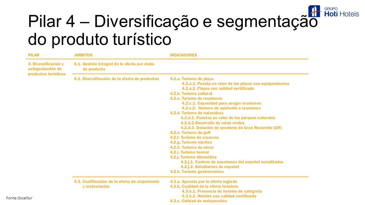 Pilar 4 – Diversificação e segmentação do produto turístico Fonte: Exceltur