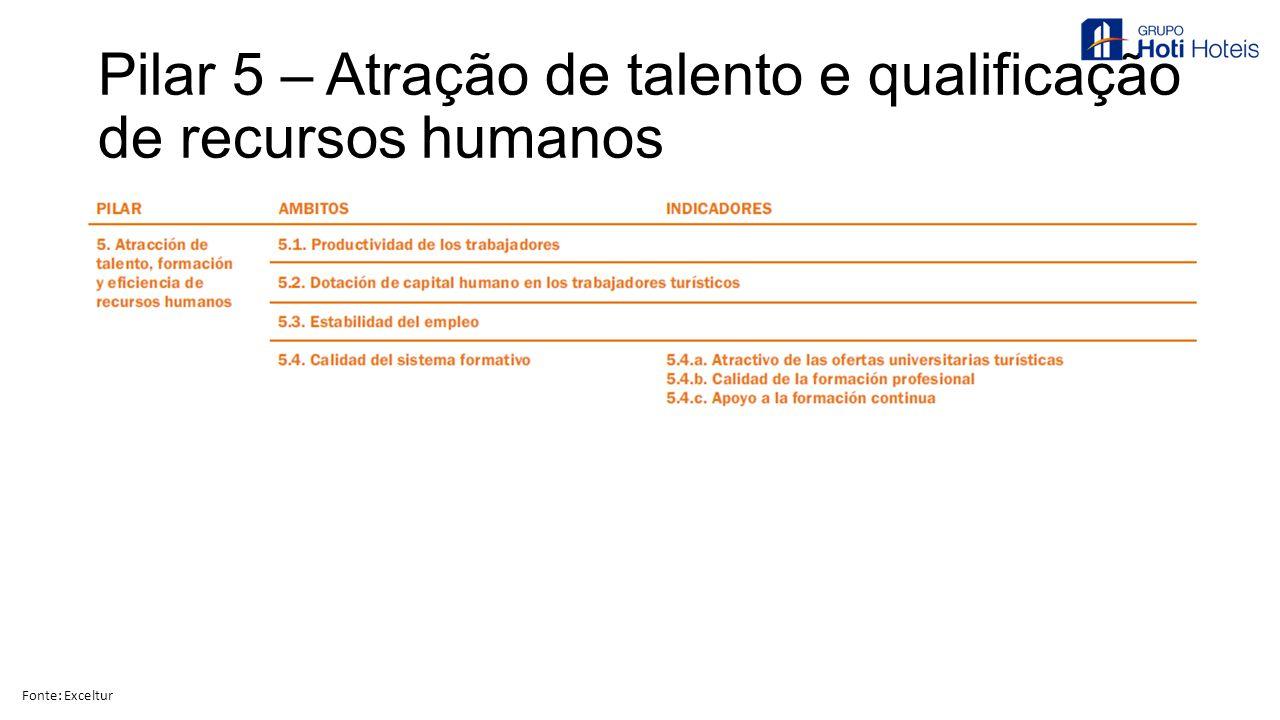 Pilar 5 – Atração de talento e qualificação de recursos humanos Fonte: Exceltur