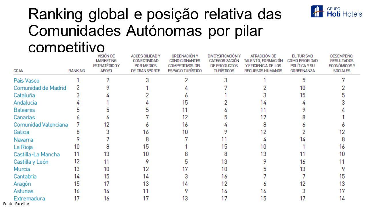 Ranking global e posição relativa das Comunidades Autónomas por pilar competitivo Fonte: Exceltur