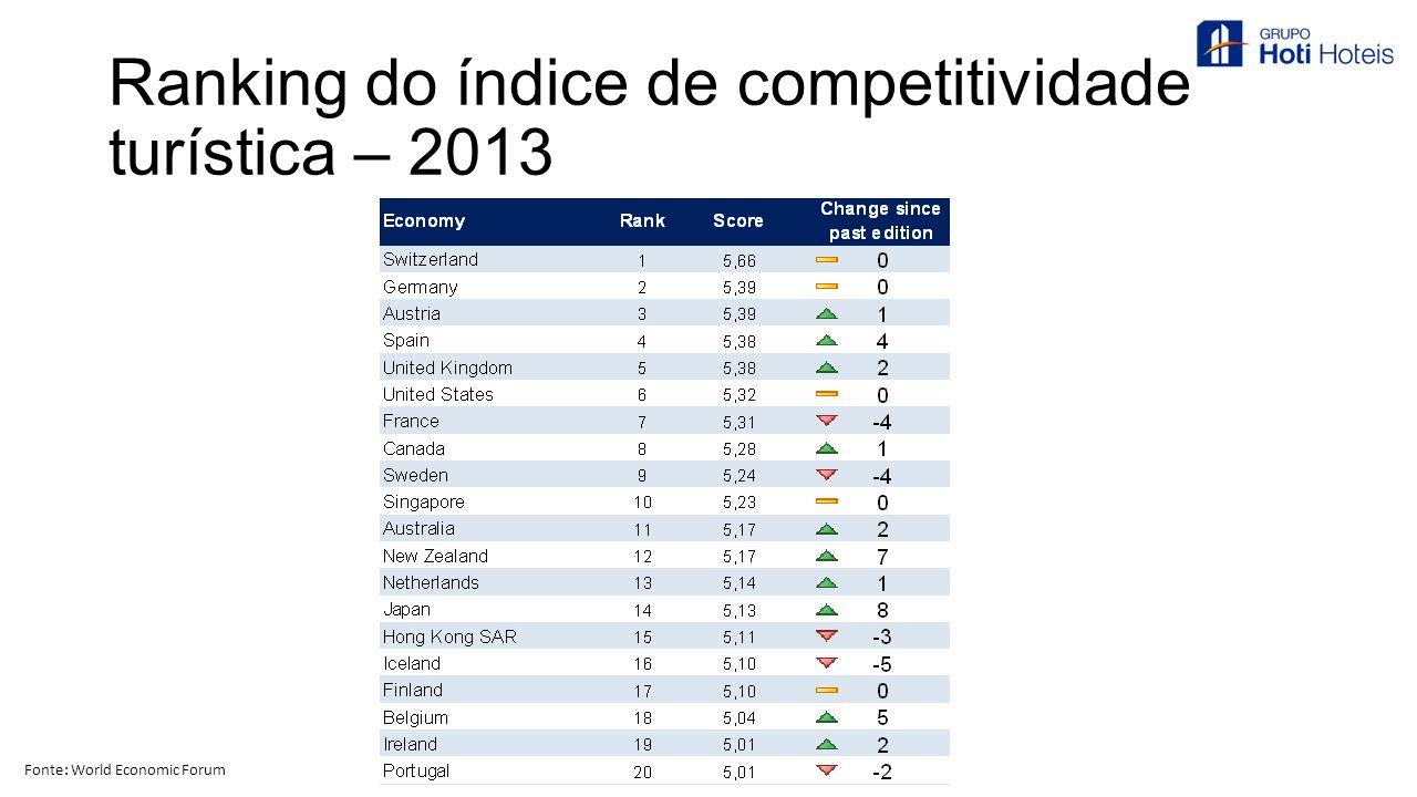 Ranking do índice de competitividade turística – 2013 Fonte: World Economic Forum