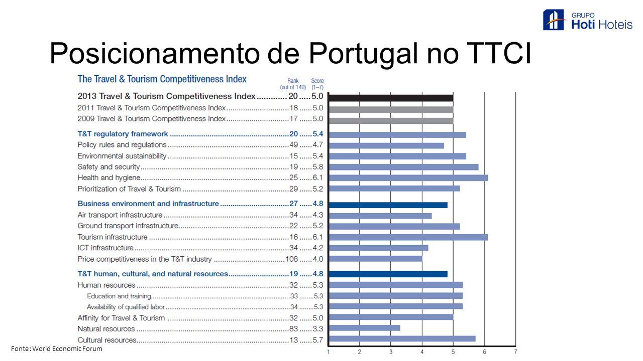 Posicionamento de Portugal no TTCI Fonte: World Economic Forum