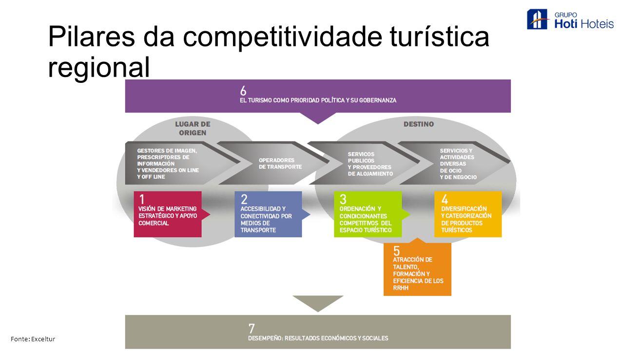 Pilares da competitividade turística regional Fonte: Exceltur