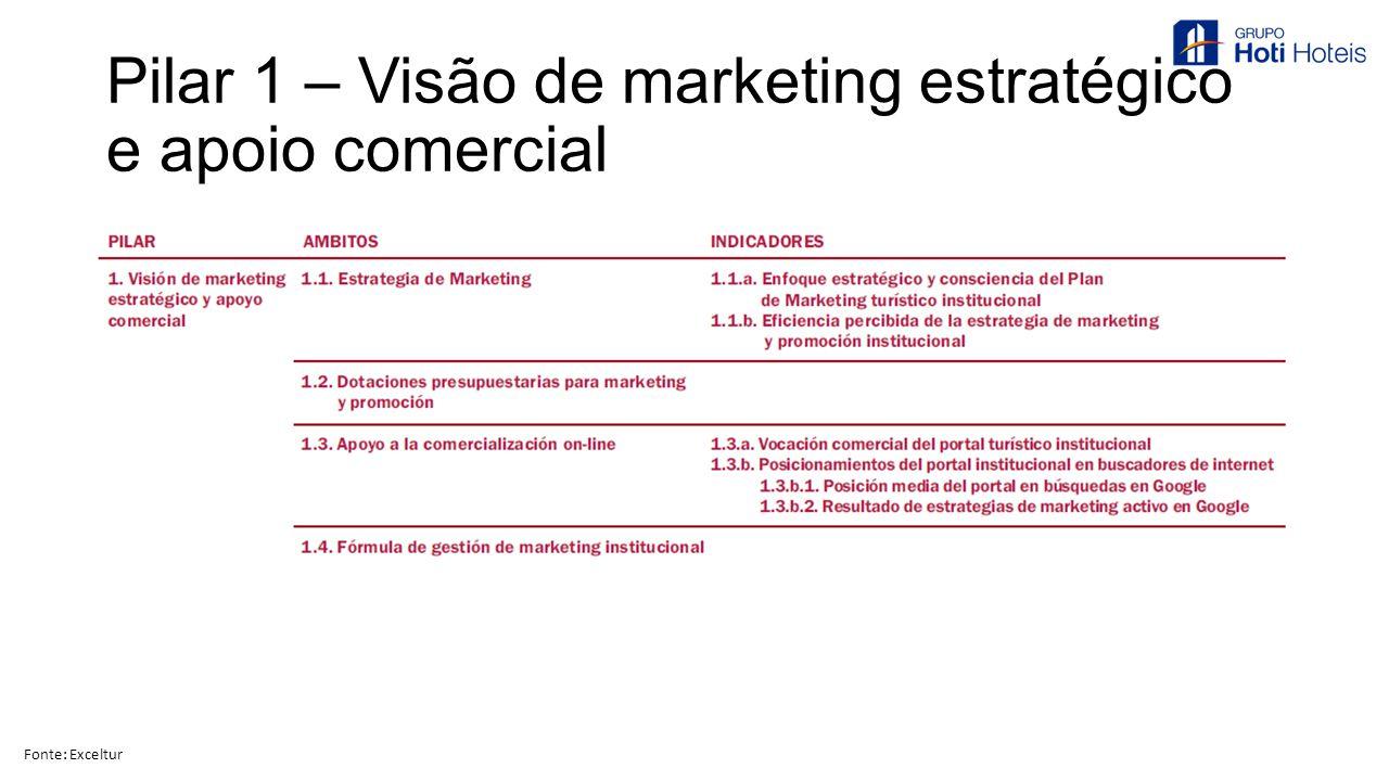 Pilar 1 – Visão de marketing estratégico e apoio comercial Fonte: Exceltur