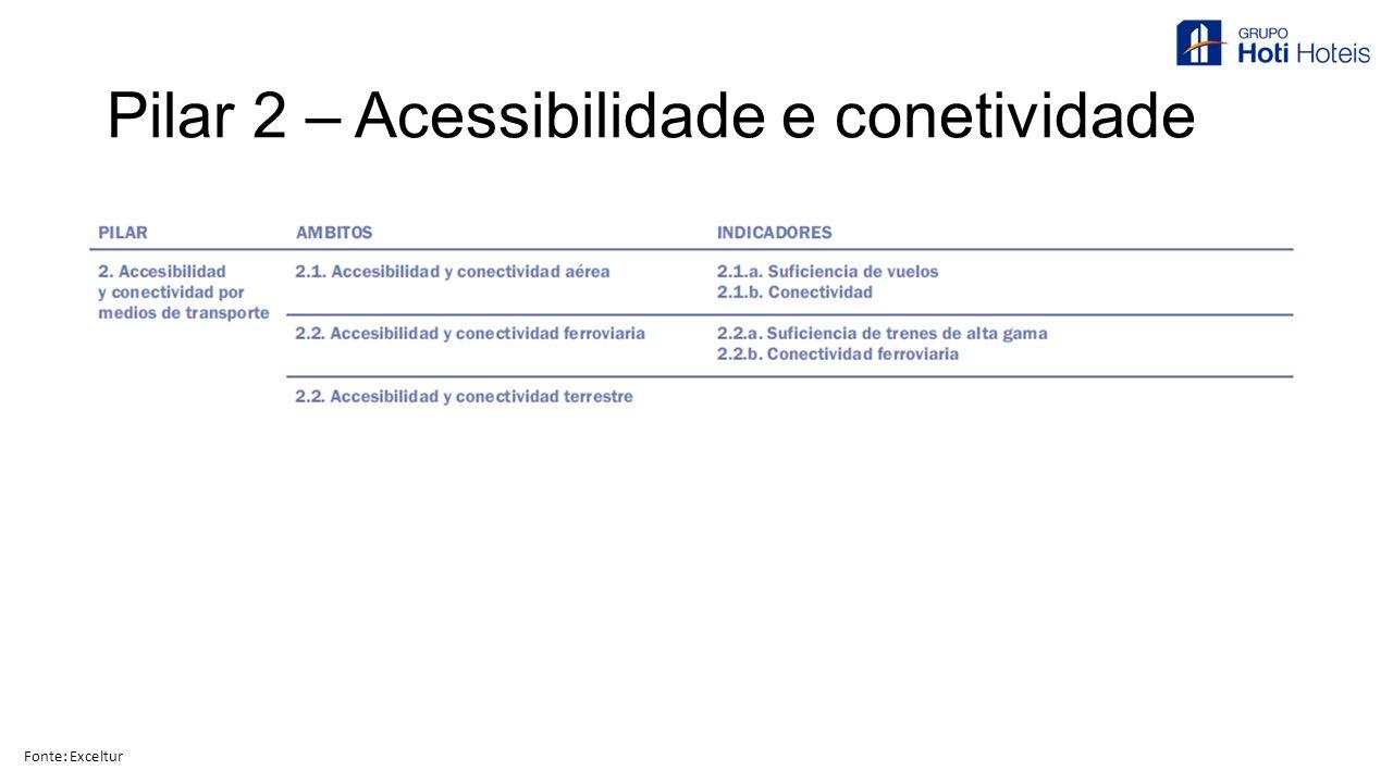 Pilar 2 – Acessibilidade e conetividade Fonte: Exceltur