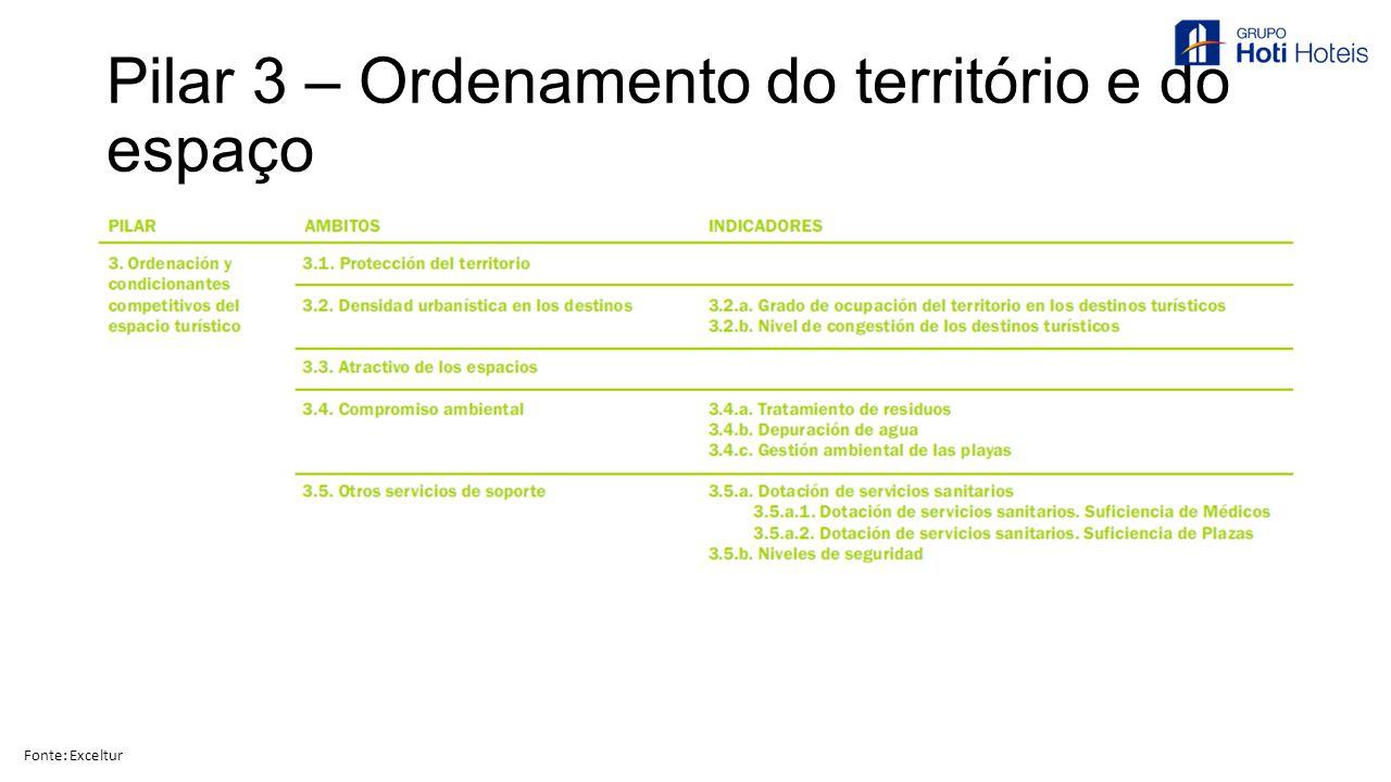 Pilar 3 – Ordenamento do território e do espaço Fonte: Exceltur