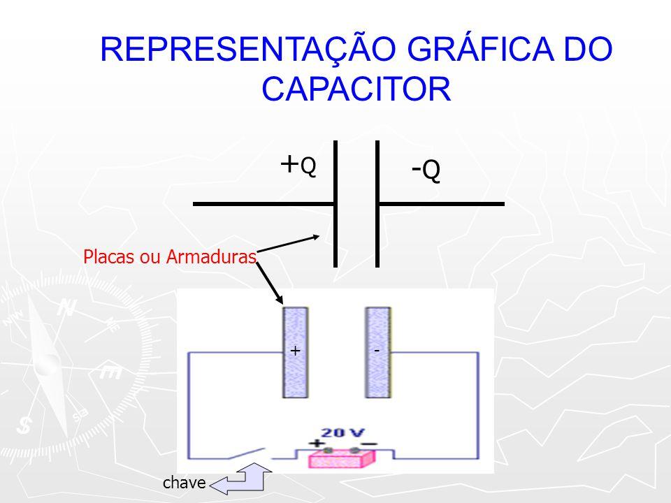 REPRESENTAÇÃO GRÁFICA DO CAPACITOR +Q+Q -Q-Q Placas ou Armaduras +- chave