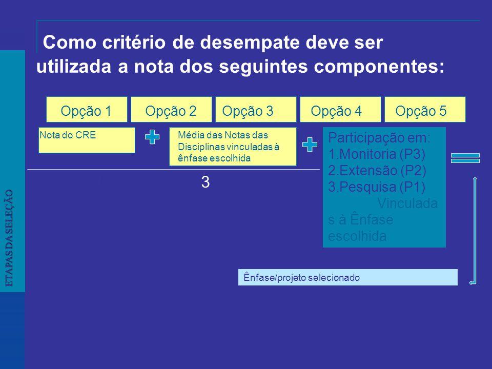 Como critério de desempate deve ser utilizada a nota dos seguintes componentes: ETAPAS DA SELEÇÃO Opção 1 Nota do CREMédia das Notas das Disciplinas vinculadas à ênfase escolhida Participação em: 1.Monitoria (P3) 2.Extensão (P2) 3.Pesquisa (P1) Vinculada s à Ênfase escolhida Opção 2Opção 1Opção 3Opção 4Opção 5 Ênfase/projeto selecionado 3