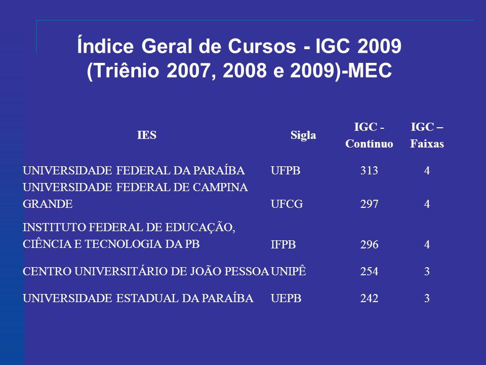 Índice Geral de Cursos - IGC 2009 (Triênio 2007, 2008 e 2009)-MEC IESSigla IGC - Contínuo IGC – Faixas UNIVERSIDADE FEDERAL DA PARAÍBAUFPB3134 UNIVERSIDADE FEDERAL DE CAMPINA GRANDEUFCG2974 INSTITUTO FEDERAL DE EDUCAÇÃO, CIÊNCIA E TECNOLOGIA DA PBIFPB2964 CENTRO UNIVERSITÁRIO DE JOÃO PESSOAUNIPÊ2543 UNIVERSIDADE ESTADUAL DA PARAÍBAUEPB2423