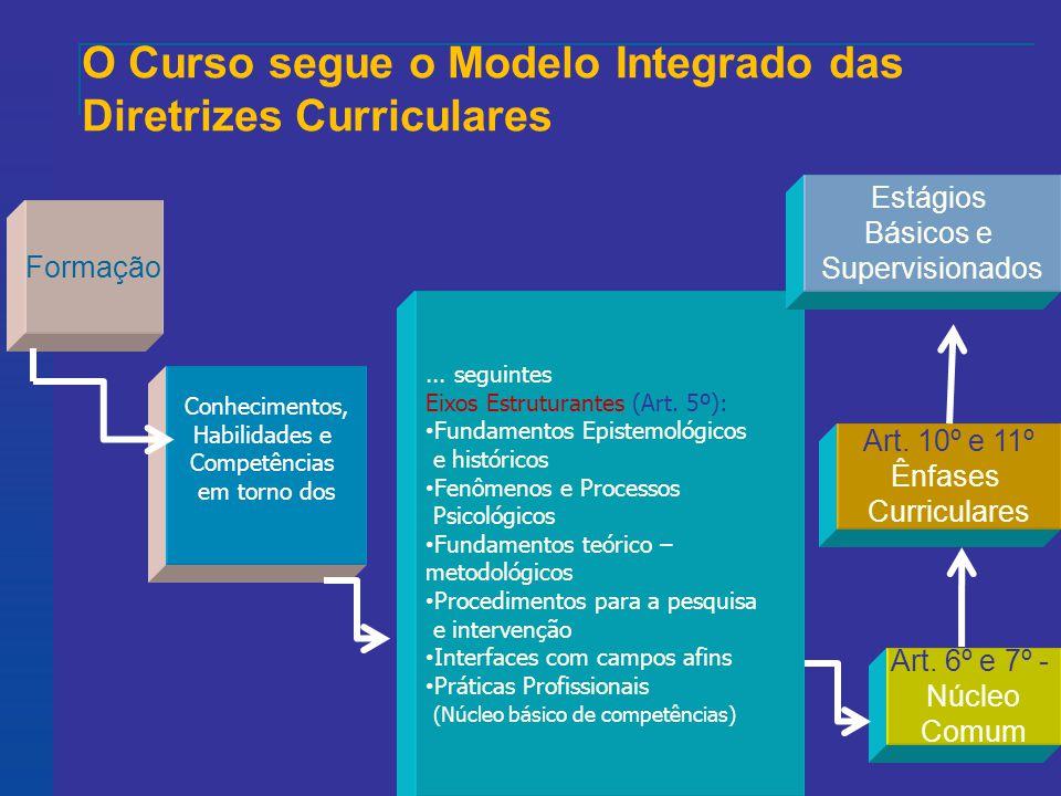 O Curso segue o Modelo Integrado das Diretrizes Curriculares Formação Conhecimentos, Habilidades e Competências em torno dos...