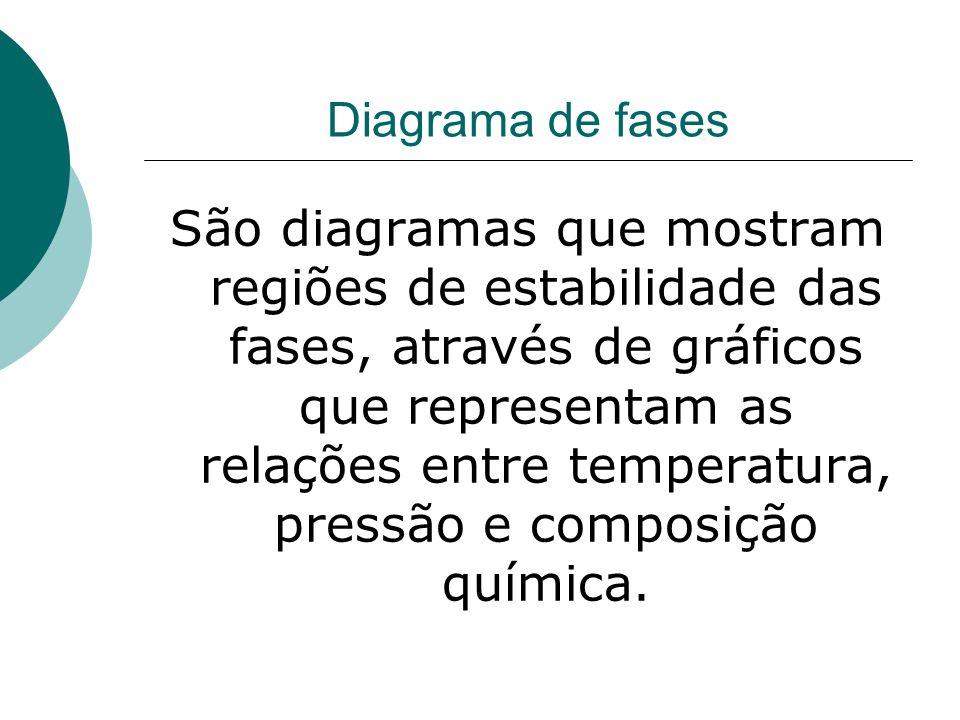 Diagrama de fases São diagramas que mostram regiões de estabilidade das fases, através de gráficos que representam as relações entre temperatura, pres