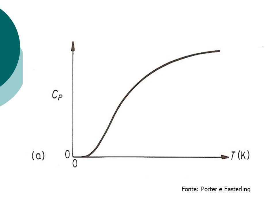 Fonte: Porter e Easterling