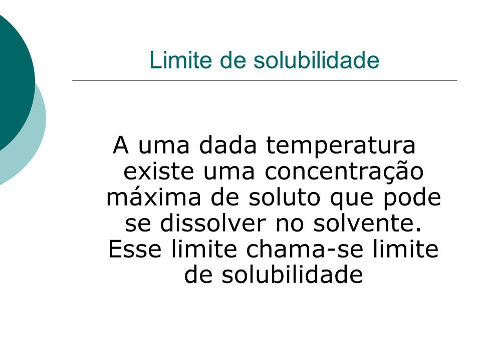 Limite de solubilidade A uma dada temperatura existe uma concentração máxima de soluto que pode se dissolver no solvente. Esse limite chama-se limite