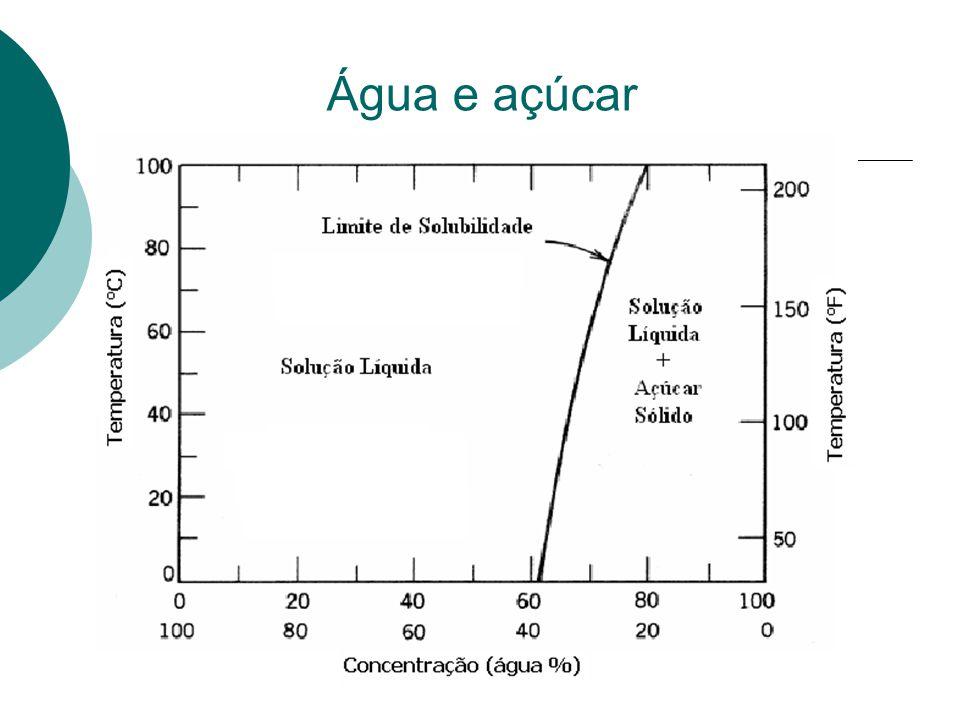 Água e açúcar