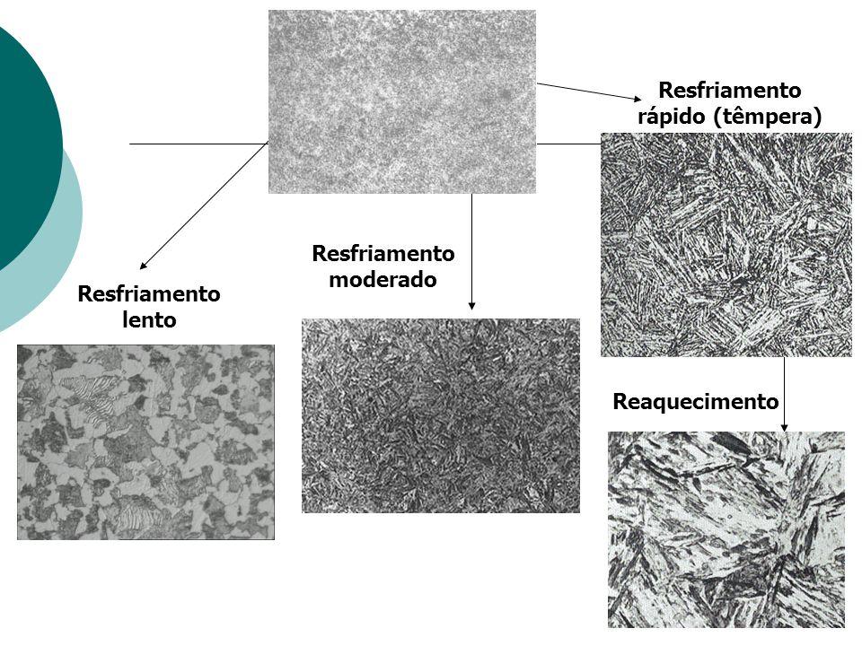 Perlita (  + Fe 3 C) + Fase próeutetóide (Ferrita ou cementita) Bainita (  + Fe 3 C) Martensita (fase tetragonal) Martensita Revenida (  + Fe 3 C)