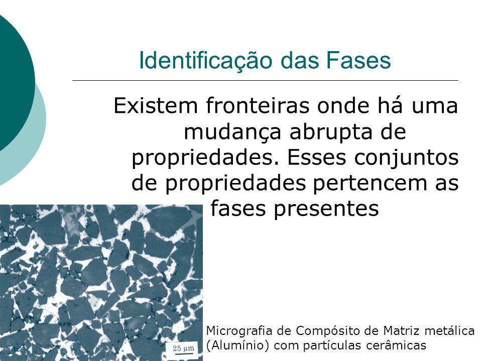 Identificação das Fases Existem fronteiras onde há uma mudança abrupta de propriedades. Esses conjuntos de propriedades pertencem as fases presentes M