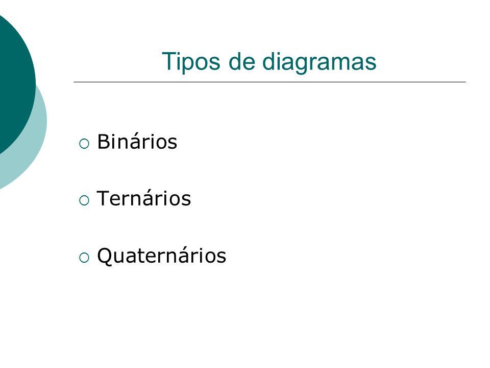 Tipos de diagramas  Binários  Ternários  Quaternários