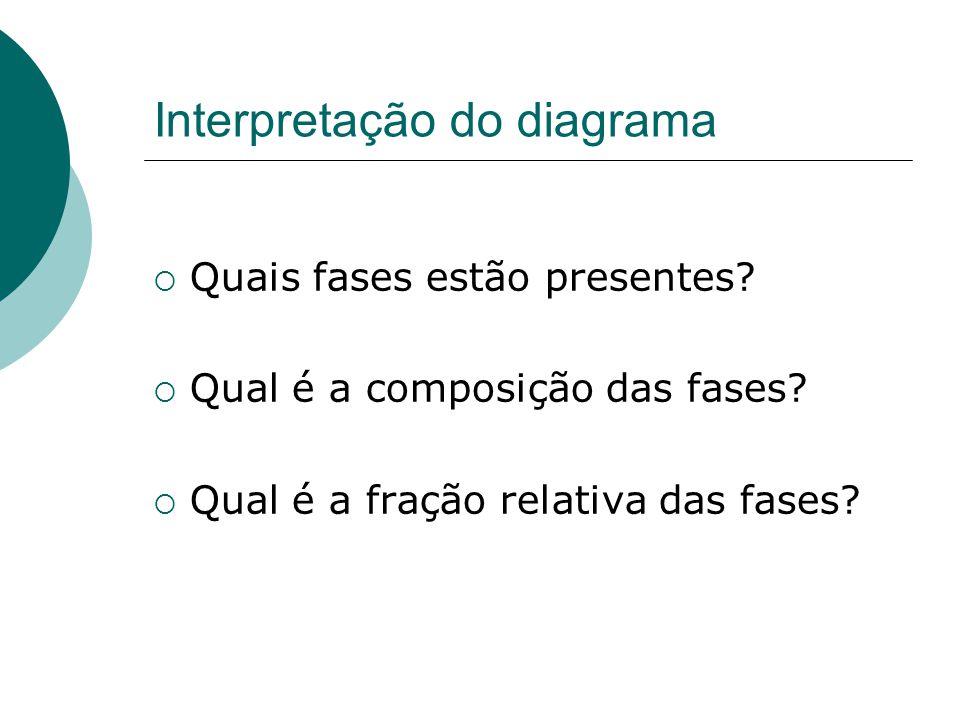 Interpretação do diagrama  Quais fases estão presentes?  Qual é a composição das fases?  Qual é a fração relativa das fases?